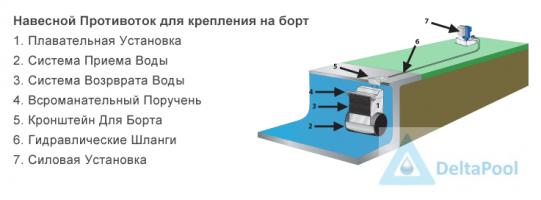 russian-deck-mount-fastlane