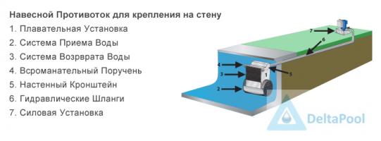 russian-wall-mount-fastlane